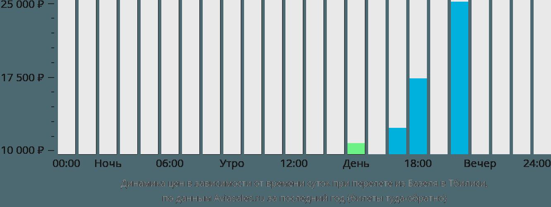 Динамика цен в зависимости от времени вылета из Базеля в Тбилиси