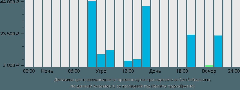 Динамика цен в зависимости от времени вылета из Сан-Себастьяна