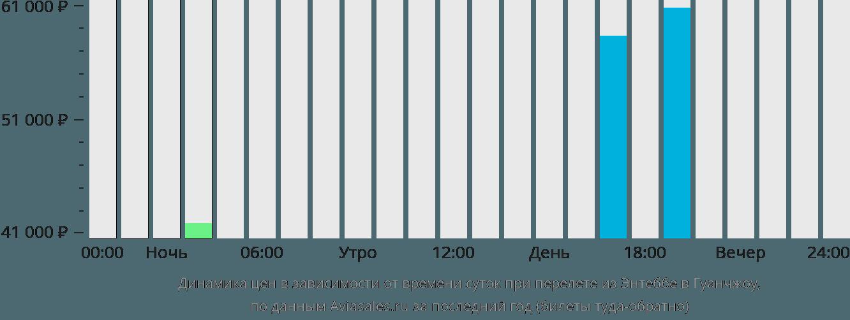 Динамика цен в зависимости от времени вылета из Энтеббе в Гуанчжоу