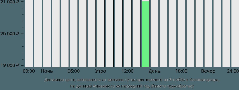 Динамика цен в зависимости от времени вылета из Энтеббе в Килиманджаро