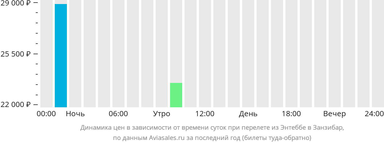 Динамика цен в зависимости от времени вылета из Энтеббе в Занзибар