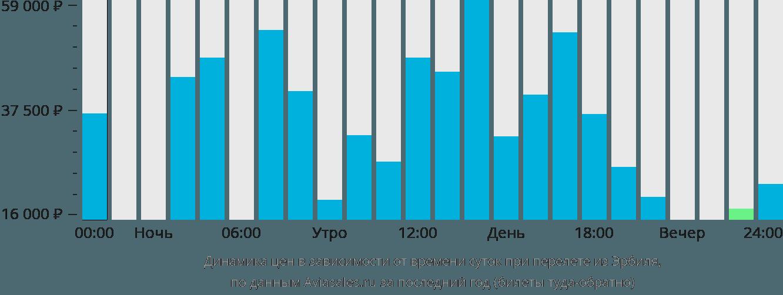 Динамика цен в зависимости от времени вылета из Эрбиля