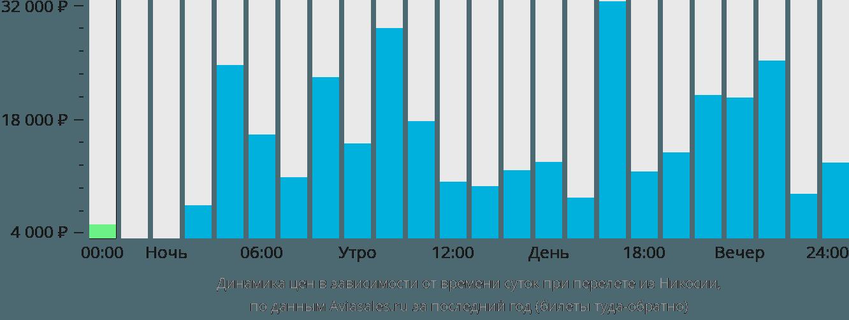 Динамика цен в зависимости от времени вылета из Никосии