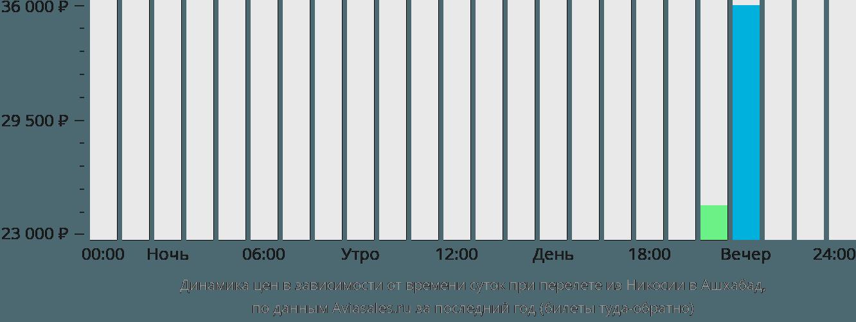 Динамика цен в зависимости от времени вылета из Никосии в Ашхабад