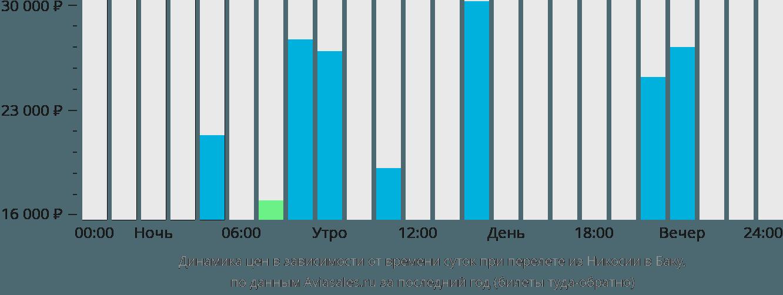 Динамика цен в зависимости от времени вылета из Никосии в Баку