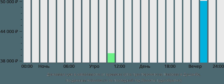 Динамика цен в зависимости от времени вылета из Никосии в Душанбе