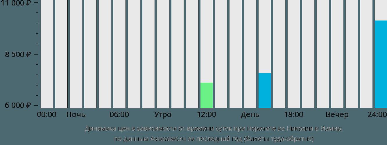 Динамика цен в зависимости от времени вылета из Никосии в Измир