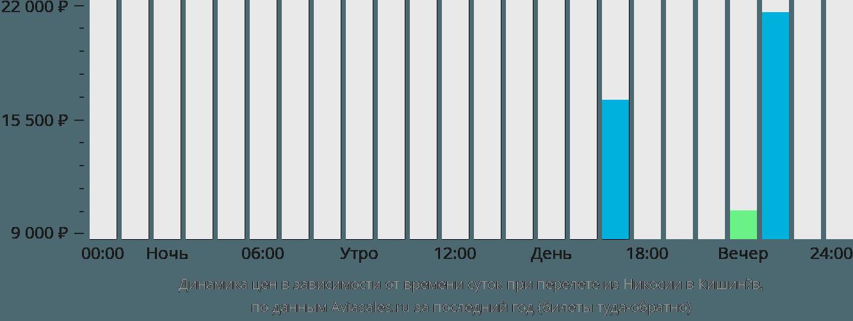 Динамика цен в зависимости от времени вылета из Никосии в Кишинёв