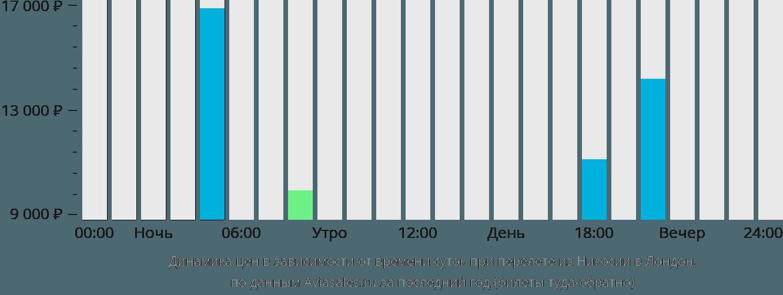 Динамика цен в зависимости от времени вылета из Никосии в Лондон