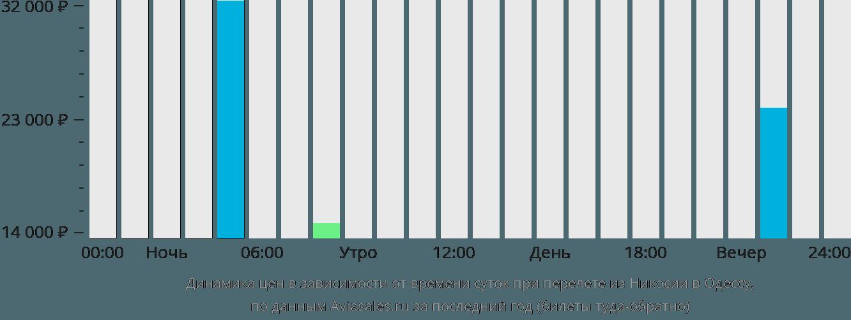 Динамика цен в зависимости от времени вылета из Никосии в Одессу