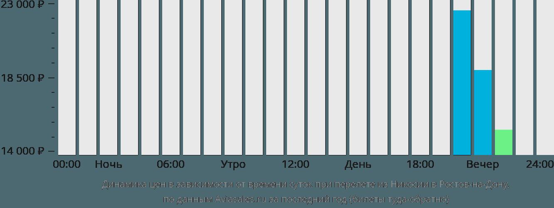 Динамика цен в зависимости от времени вылета из Никосии в Ростов-на-Дону