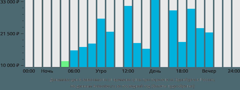Динамика цен в зависимости от времени вылета из Эдинбурга в Россию