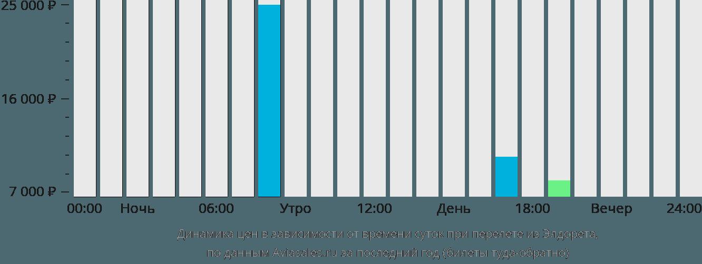Динамика цен в зависимости от времени вылета из Элдорета