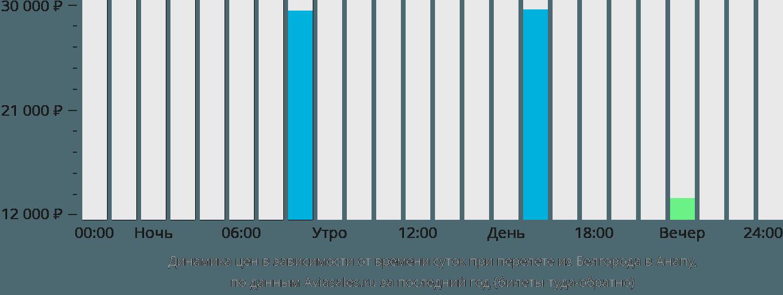 Динамика цен в зависимости от времени вылета из Белгорода в Анапу