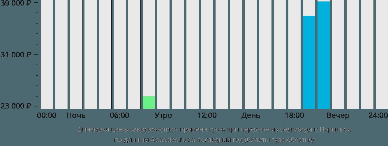 Динамика цен в зависимости от времени вылета из Белгорода в Норильск