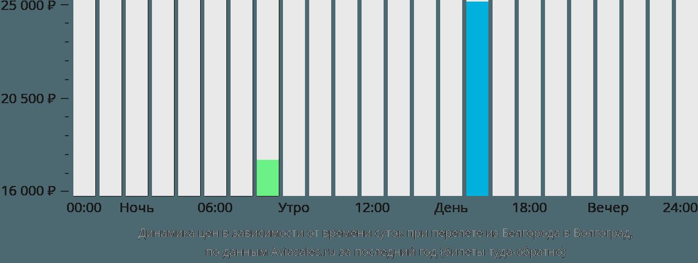 Динамика цен в зависимости от времени вылета из Белгорода в Волгоград