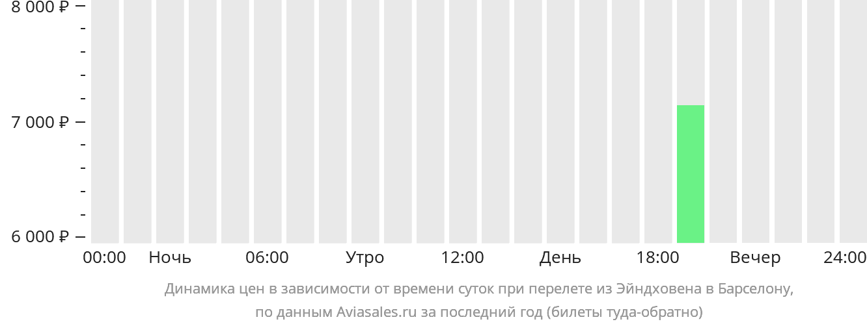 Динамика цен в зависимости от времени вылета из Эйндховена в Барселону