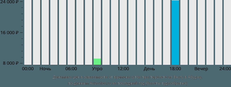 Динамика цен в зависимости от времени вылета из Энугу в Абуджу