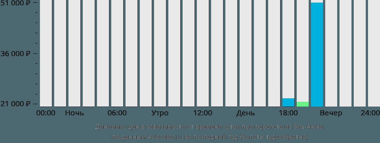 Динамика цен в зависимости от времени вылета из Эль-Аюна