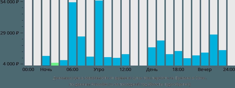 Динамика цен в зависимости от времени вылета из Еревана в Сочи