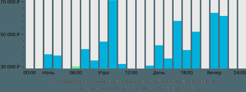 Динамика цен в зависимости от времени вылета из Еревана в Китай