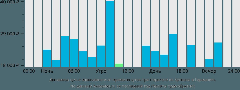 Динамика цен в зависимости от времени вылета из Еревана в Германию
