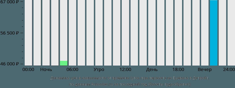 Динамика цен в зависимости от времени вылета из Еревана в Детройт