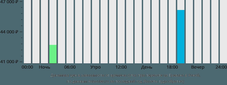 Динамика цен в зависимости от времени вылета из Еревана в Ханой