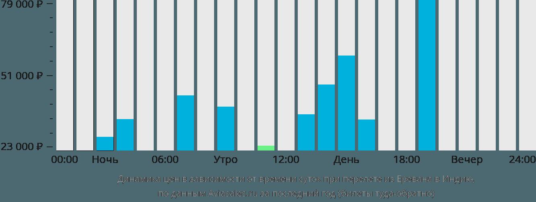 Динамика цен в зависимости от времени вылета из Еревана в Индию