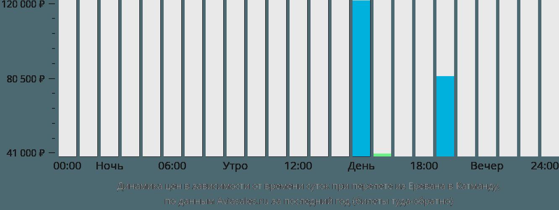Динамика цен в зависимости от времени вылета из Еревана в Катманду