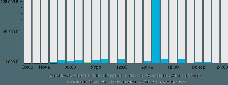 Динамика цен в зависимости от времени вылета из Еревана в Самару