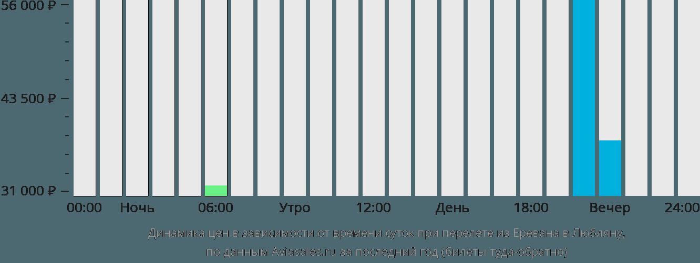 Динамика цен в зависимости от времени вылета из Еревана в Любляну