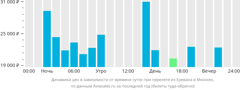 Динамика цен в зависимости от времени вылета из Еревана в Мюнхен