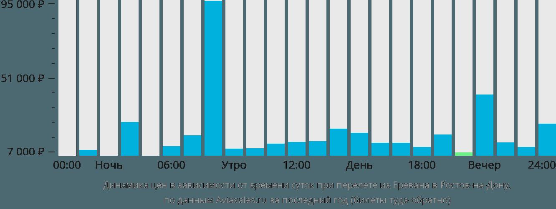 Динамика цен в зависимости от времени вылета из Еревана в Ростов-на-Дону