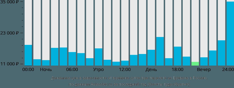 Динамика цен в зависимости от времени вылета из Еревана в Россию