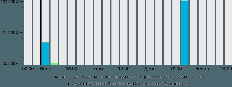 Динамика цен в зависимости от времени вылета из Еревана на Маэ