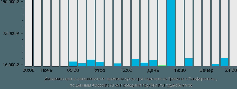 Динамика цен в зависимости от времени вылета из Еревана в Симферополь