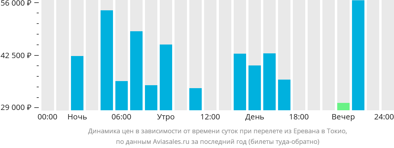Динамика цен в зависимости от времени вылета из Еревана в Токио