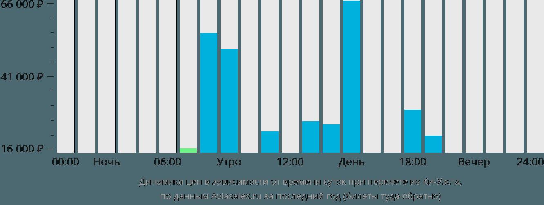 Динамика цен в зависимости от времени вылета из Ки-Уэста