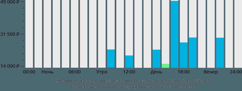 Динамика цен в зависимости от времени вылета из Фару в Москву