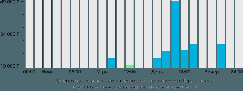 Динамика цен в зависимости от времени вылета из Фару в Россию