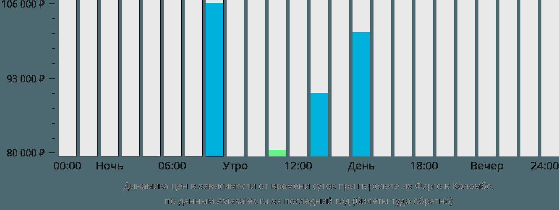Динамика цен в зависимости от времени вылета из Фарго в Коломбо