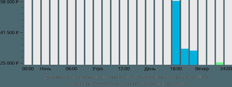 Динамика цен в зависимости от времени вылета из Фор-де-Франса в Париж