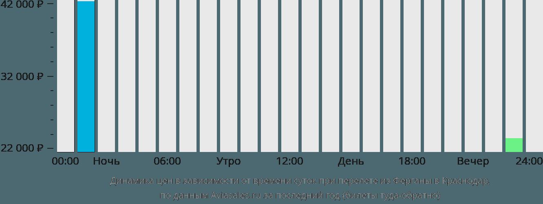 Динамика цен в зависимости от времени вылета из Ферганы в Краснодар