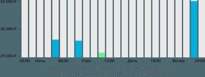 Динамика цен в зависимости от времени вылета из Ферганы в Казань