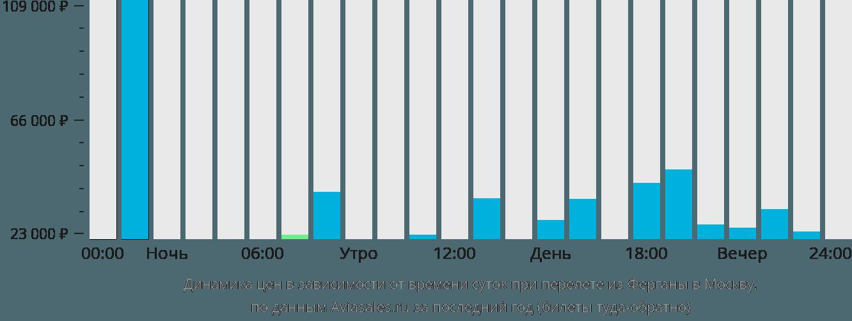 Динамика цен в зависимости от времени вылета из Ферганы в Москву