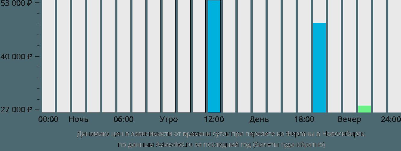 Динамика цен в зависимости от времени вылета из Ферганы в Новосибирск