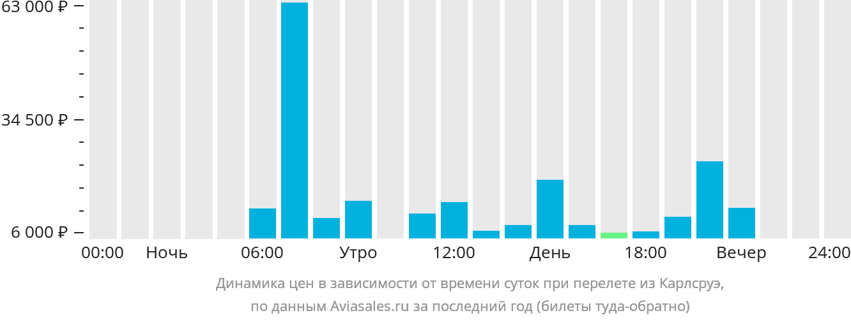 Динамика цен в зависимости от времени вылета из Карлсруэ