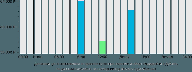 Динамика цен в зависимости от времени вылета из Форт-Лодердейла в Дублин