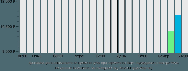 Динамика цен в зависимости от времени вылета из Форт-Лодердейла в Ниагара-Фолс